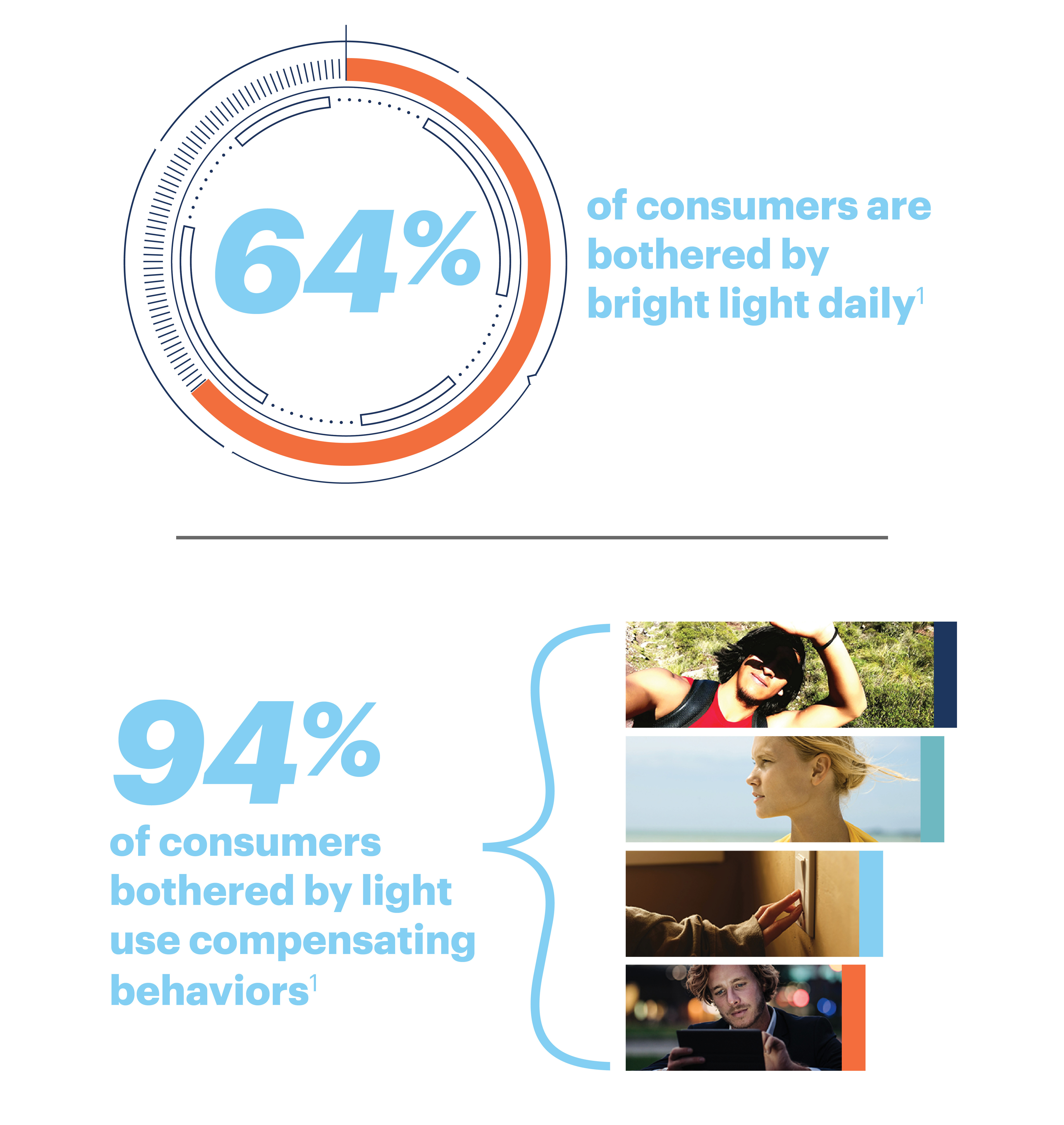 64% of consumers are bothered by bright light daily.1 94% of consumers bothered by light use compensating behaviors.1