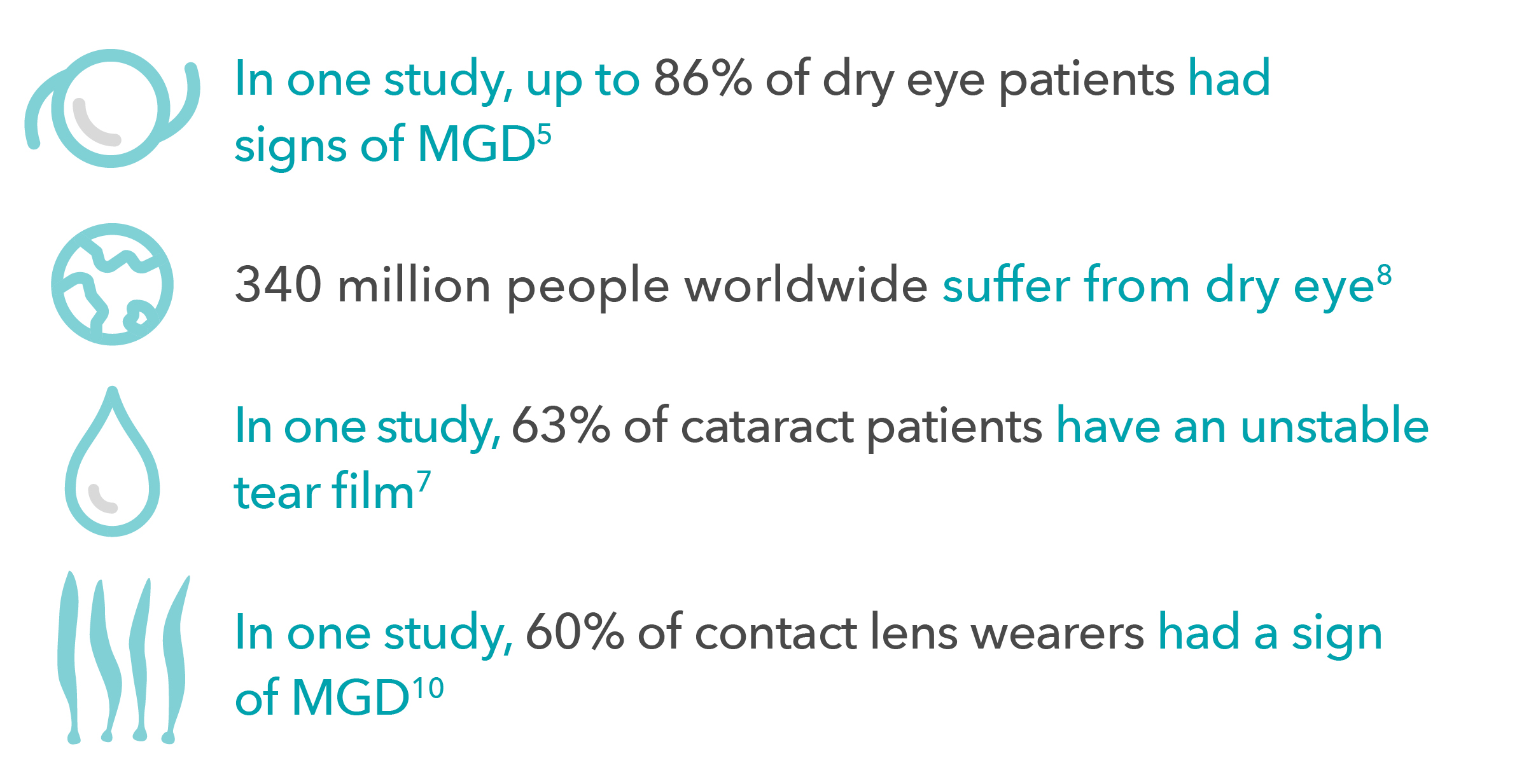 Meibomian gland dysfunction (MGD) and dry eye facts infographic