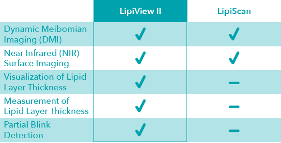 Feature comparison chart of LipiView II and LipiScan