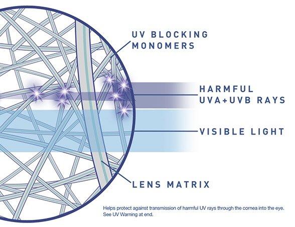 Diagram showing how harmful UVs affect eye health